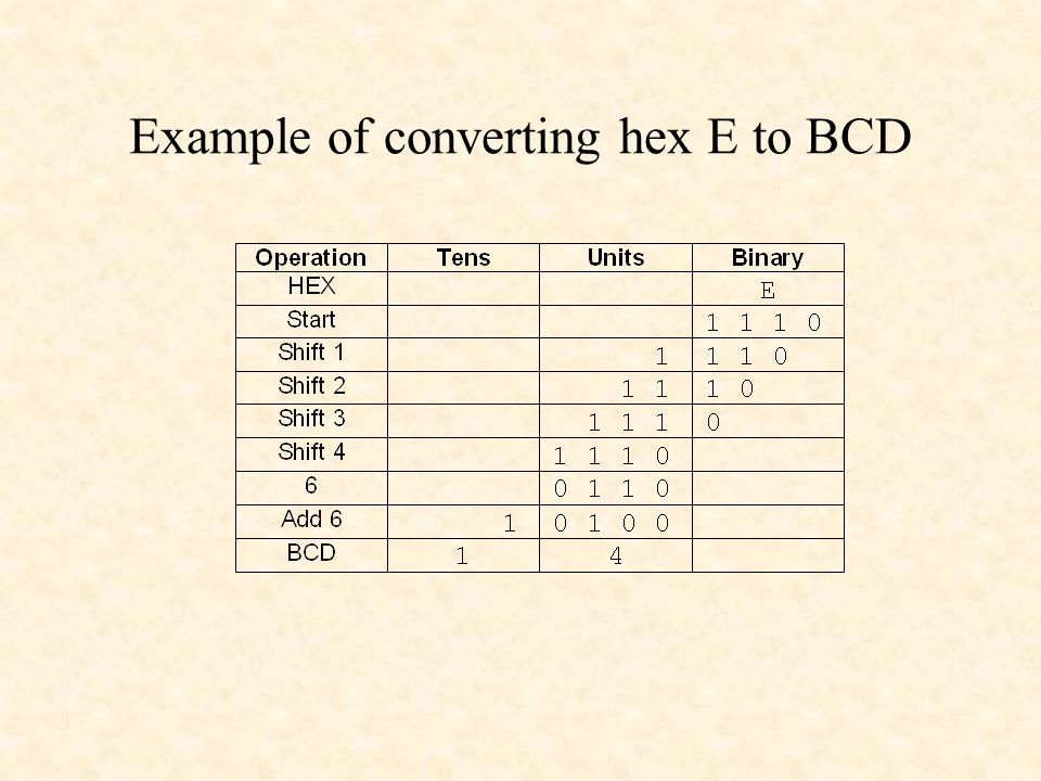 Example of converting hex E to BCD