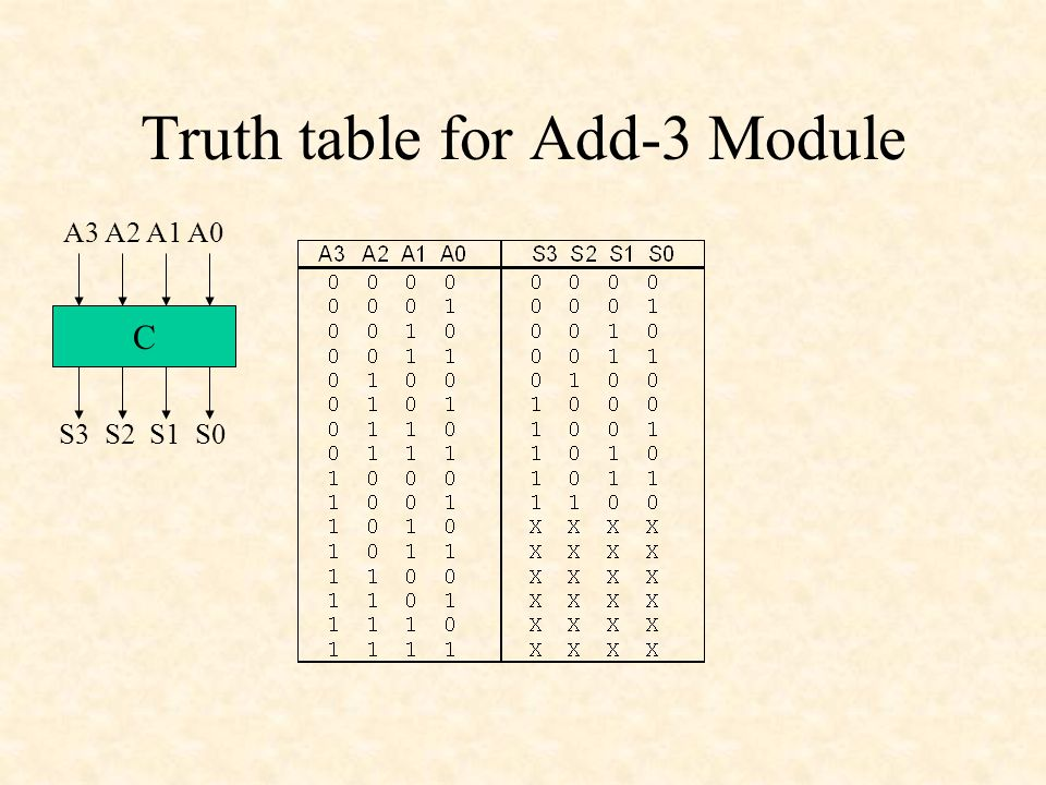 Truth table for Add-3 Module