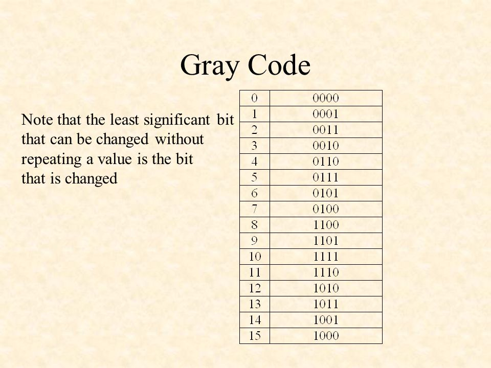 Gray Code Note that the least significant bit