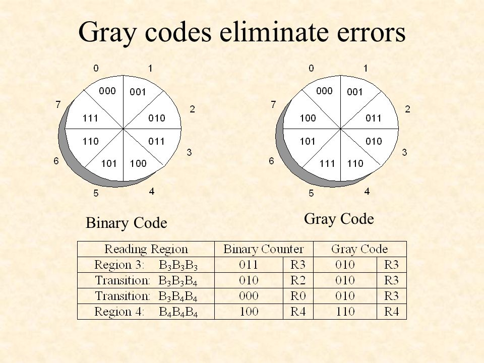 Gray codes eliminate errors