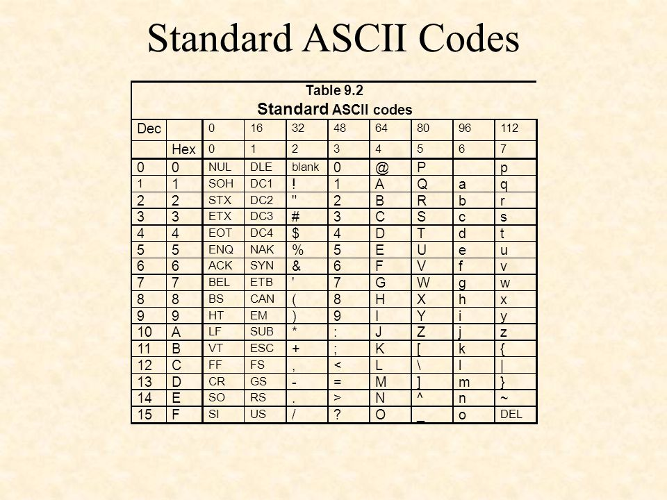 Standard ASCII Codes Standard Table 9.2 ASCII codes Dec Hex @ P p ! A