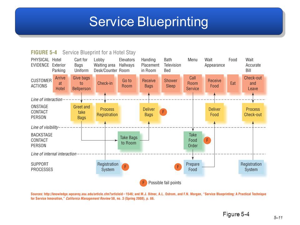 Learning objectives distinguish between capacity strategies ppt 11 service blueprinting figure 5 4 511 malvernweather Images