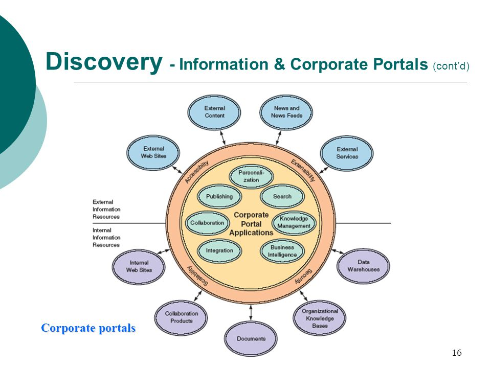 Collaboration, Discovery, and Communication - ppt download