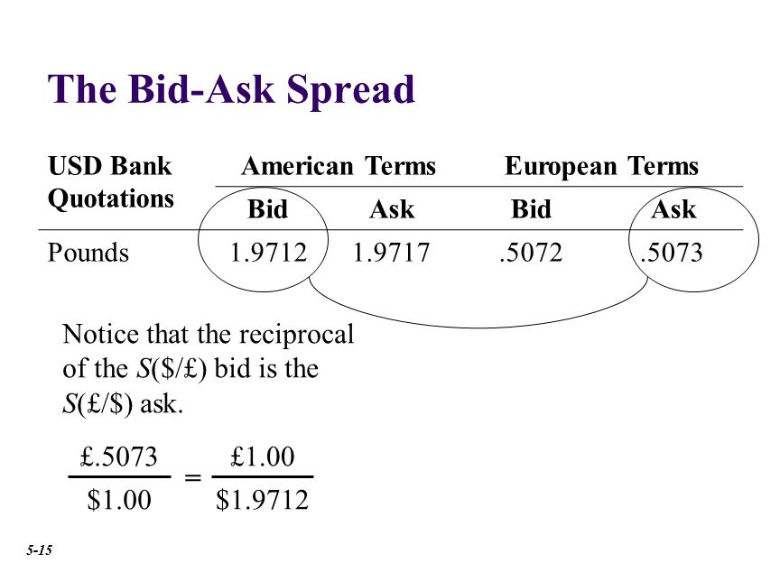 Currency Conversion with Bid-Ask Spreads
