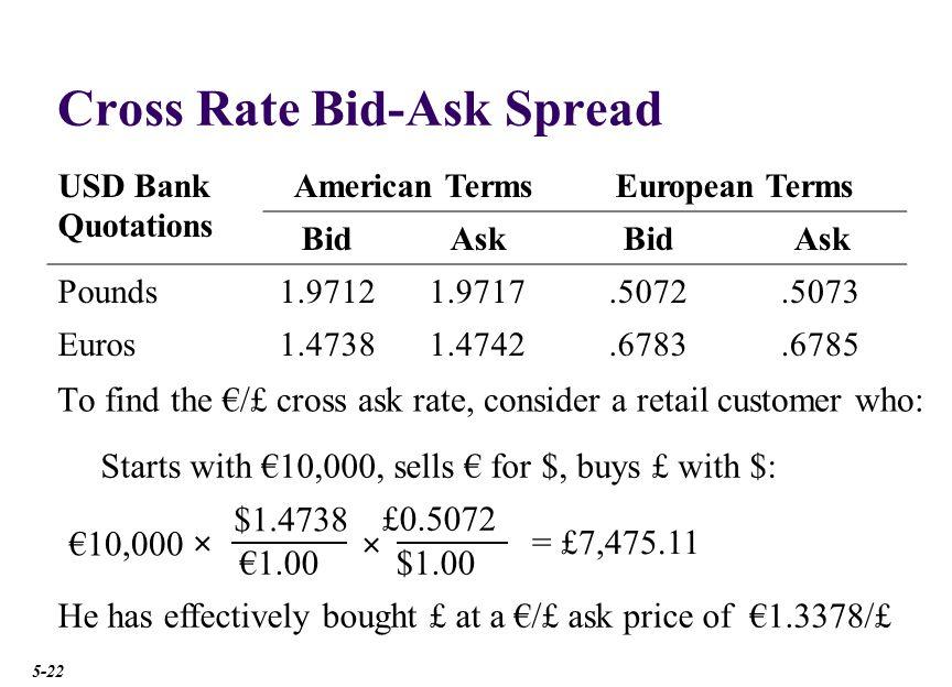 Cross Rate Bid-Ask Spread