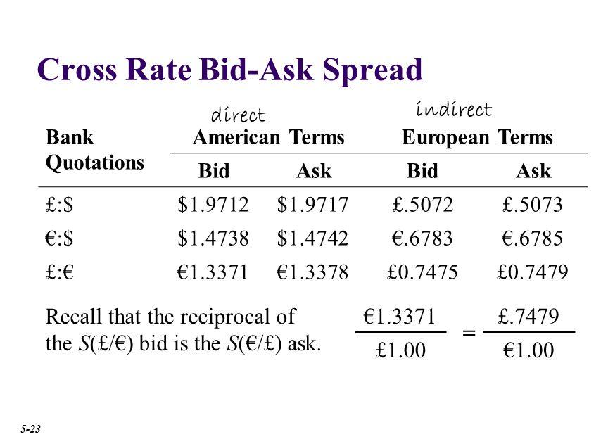 Triangular Arbitrage Bank Quotations. Bid. Ask. Deutsche Bank £:$ $1.9712. $1.9717. Credit Lyonnais €:$