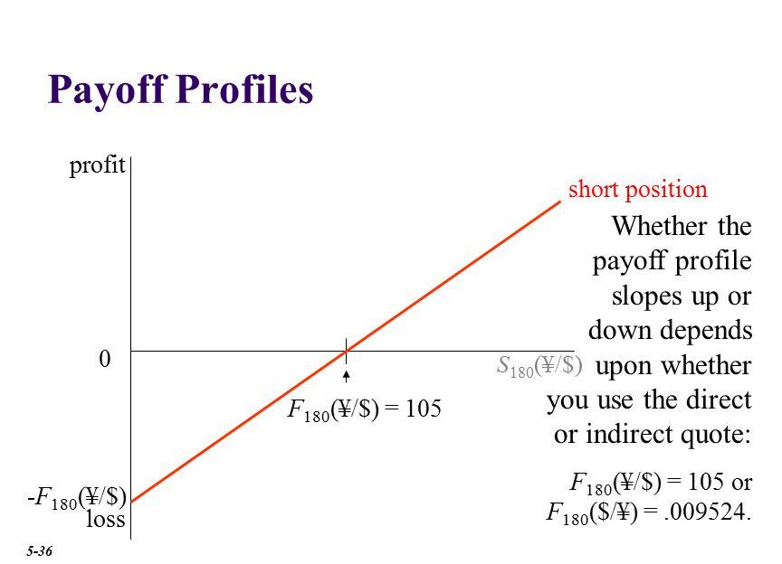 Payoff Profiles profit short position S180(¥/$) F180(¥/$) = 105