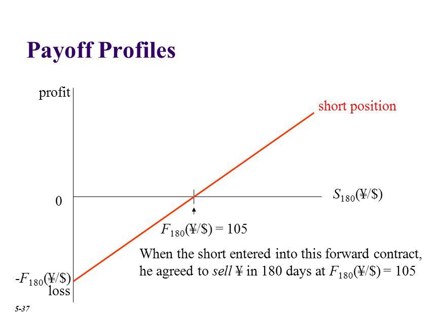 Payoff Profiles profit short position 15¥ S180(¥/$) 120