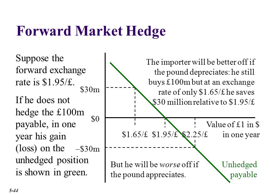 Forward Market Hedge If you agree to buy £100 million at a price of $1.95 per pound, you will make $30 million if the price of a pound reaches $2.25.