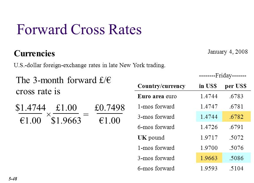 Cross-Currency Hedge