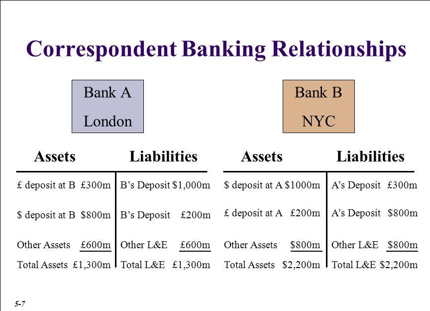 Correspondent Banking Relationships