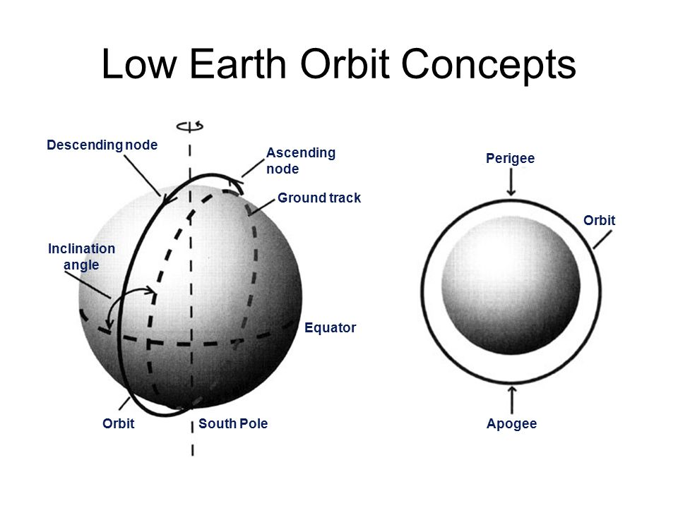 Lecture 5: Orbit. - ppt download