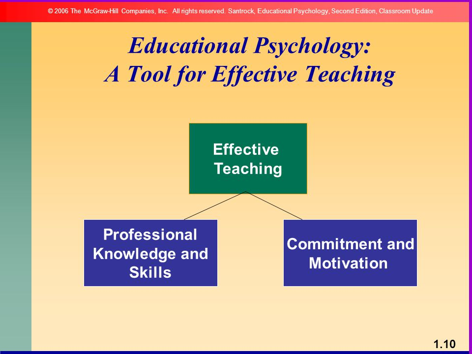 educational psychology a tool for effective teaching pdf