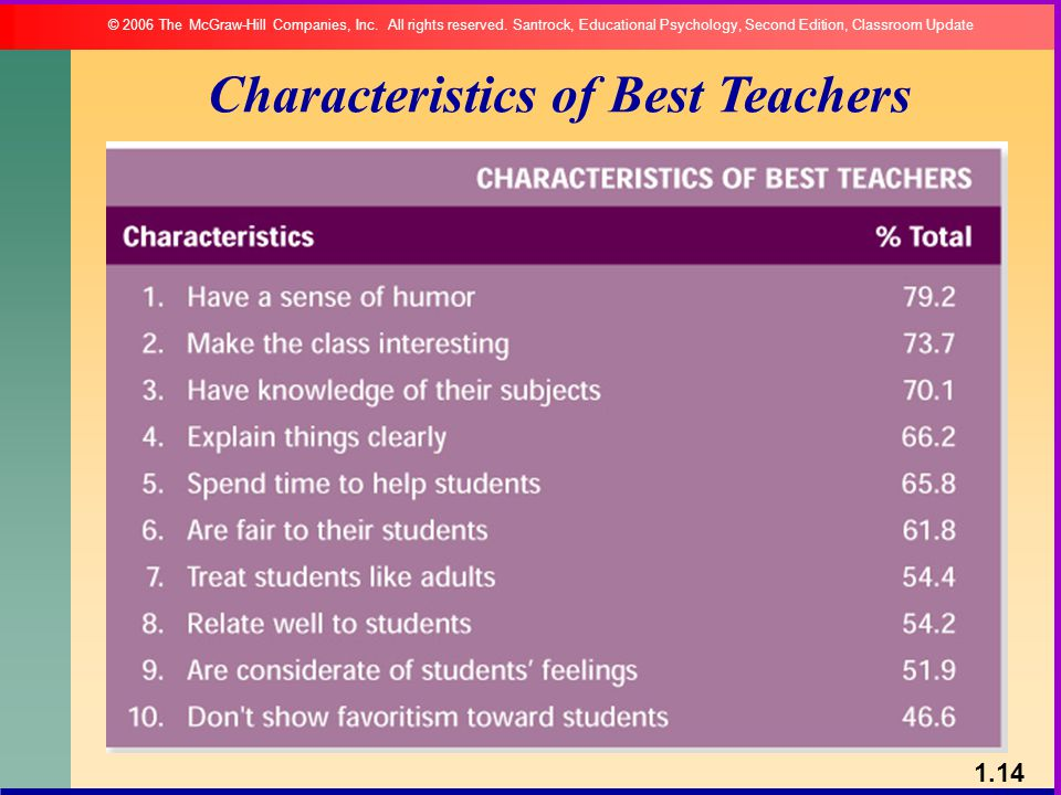 Characteristics of Best Teachers