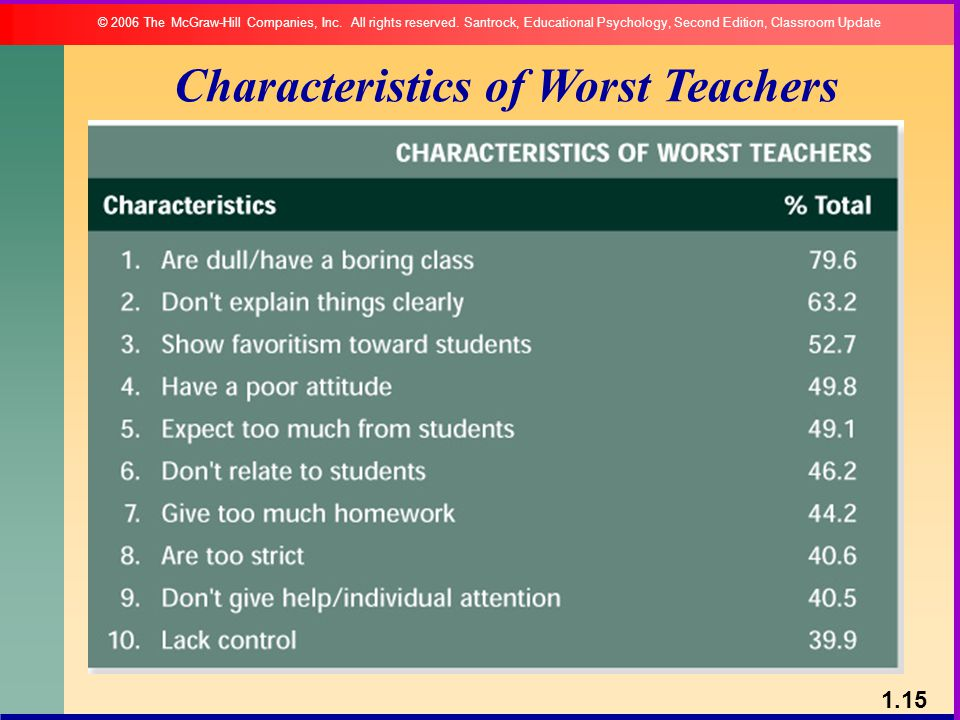 Characteristics of Worst Teachers