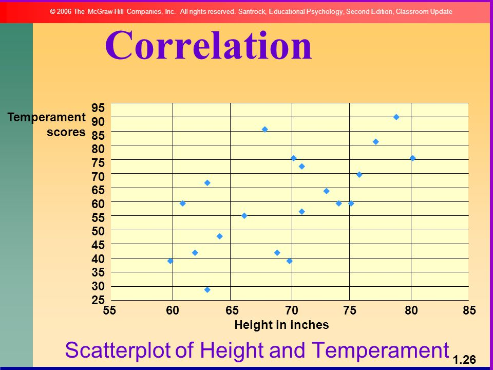 Scatterplot of Height and Temperament