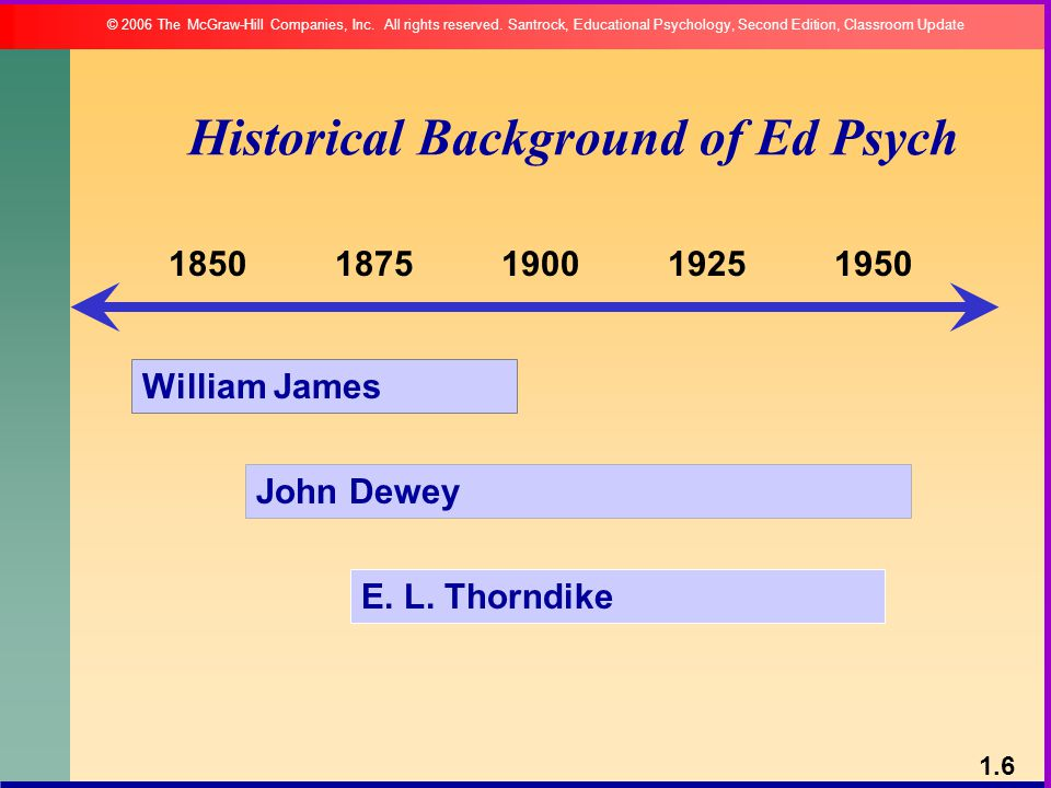 Historical Background of Ed Psych