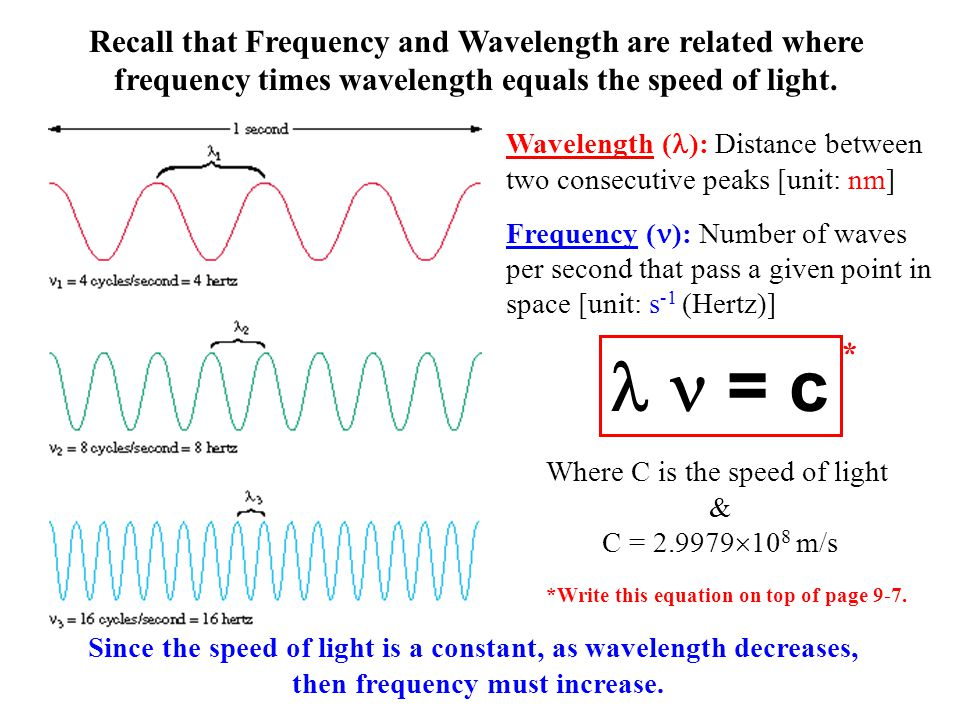 find wave speed given frequency and wavelength relationship