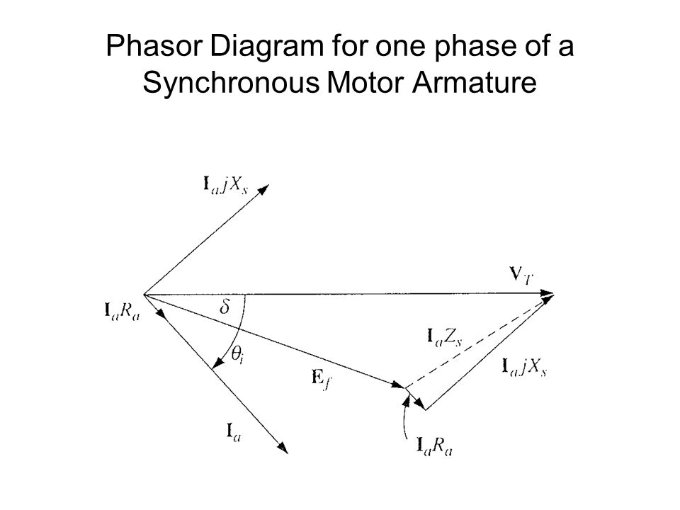 Phasor Diagram for one phase of a Synchronous Motor Armature