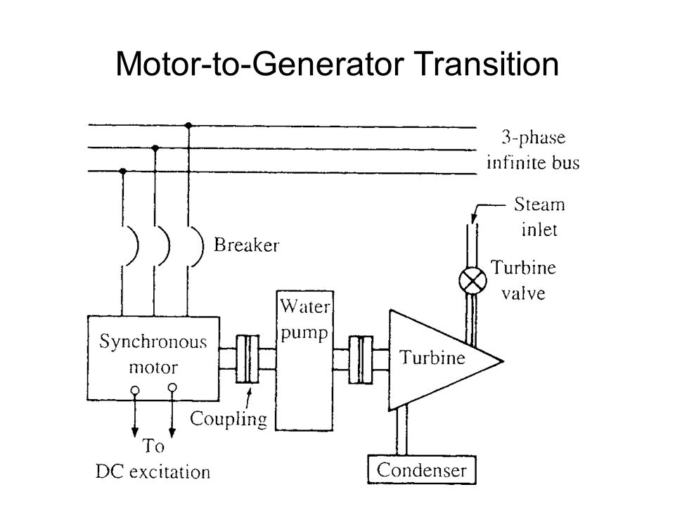 Motor-to-Generator Transition