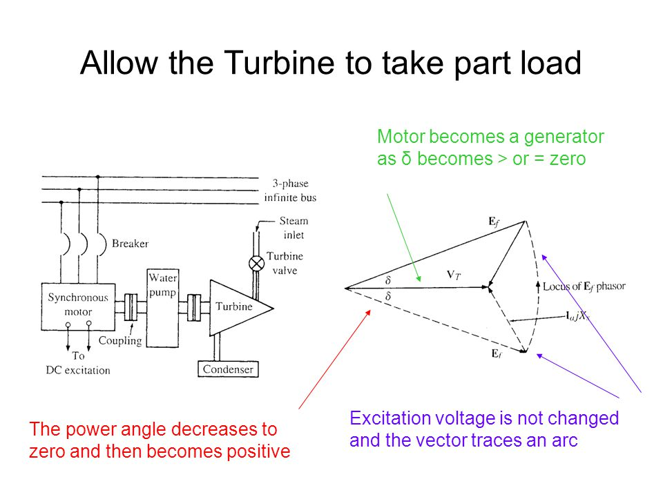 Allow the Turbine to take part load