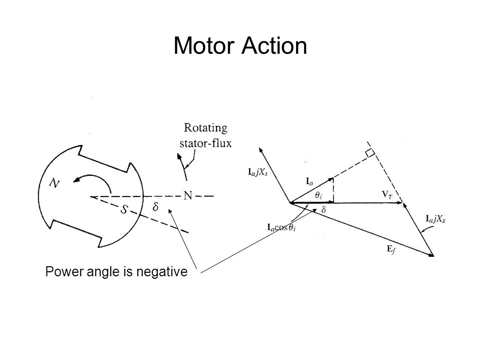 Motor Action Power angle is negative