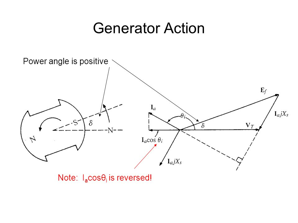 Generator Action Power angle is positive Note: Iacosθi is reversed!
