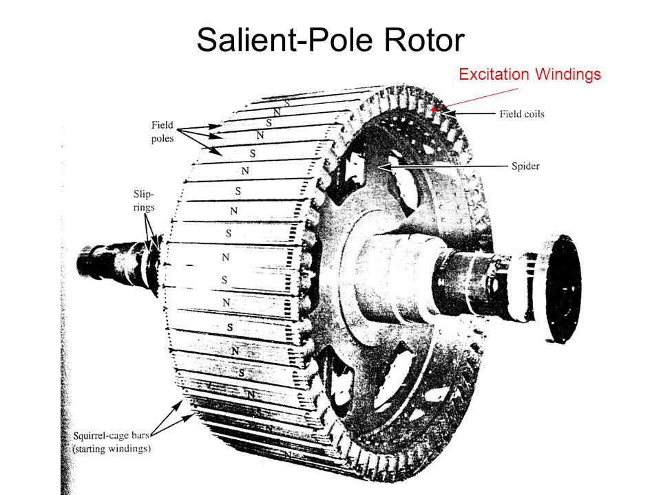 Salient-Pole Rotor Excitation Windings