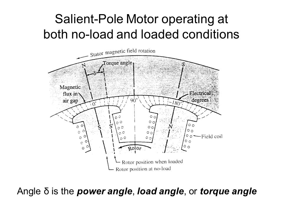 Salient-Pole Motor operating at both no-load and loaded conditions