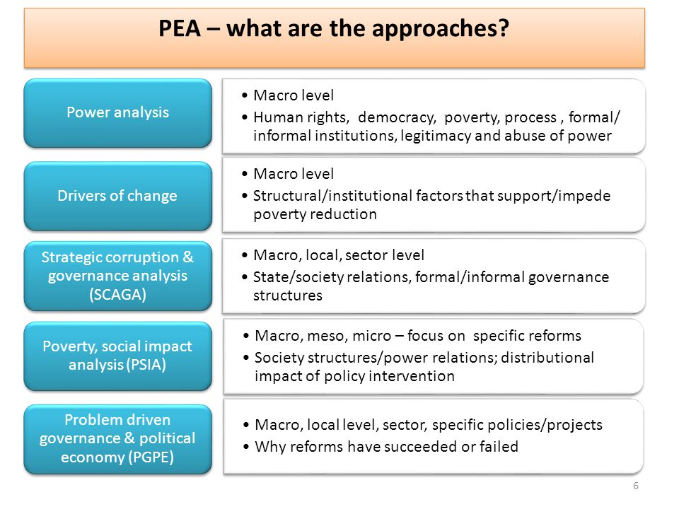 PEA – what are the approaches