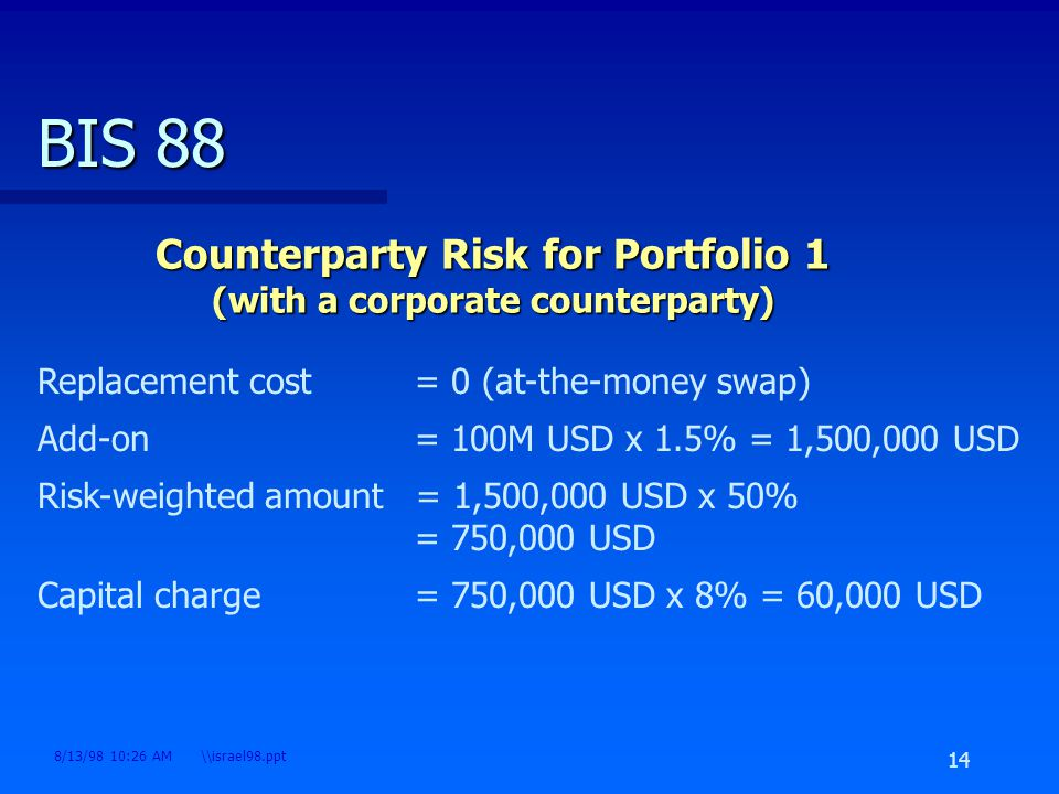 credit portfolio risk management pdf