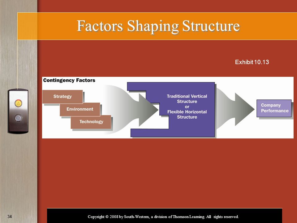 Factors Shaping Structure
