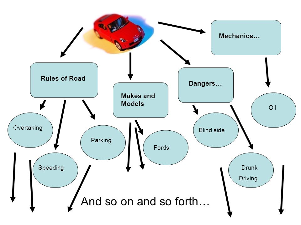 And so on and so forth… Mechanics… Rules of Road Dangers…