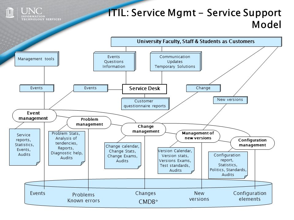 Itil Service Mgmt Support Model