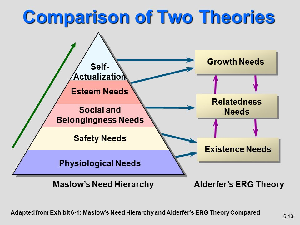 similarities and differences between maslow s theory and erickson s theory Erik erikson 8 stages of development theory • a theory of  help define identities  • and helps us understand similarities and differences 21.