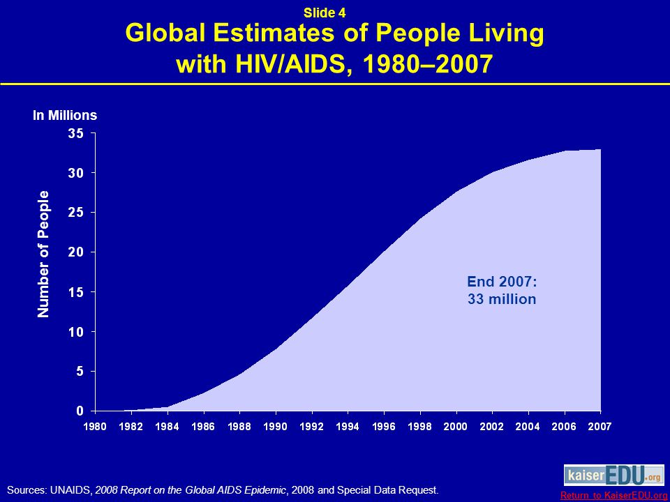 People Living with HIV/AIDS by Region, as Percent of Global Total, 2007