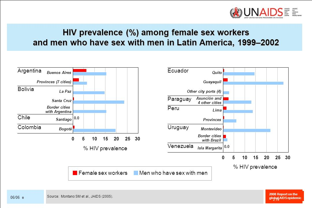 HIV prevalence (%) among female sex workers