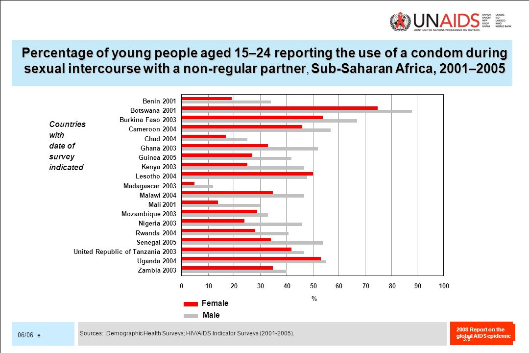 Percentage of young people aged 15–24 reporting the use of a condom during sexual intercourse with a non-regular partner, Sub-Saharan Africa, 2001–2005
