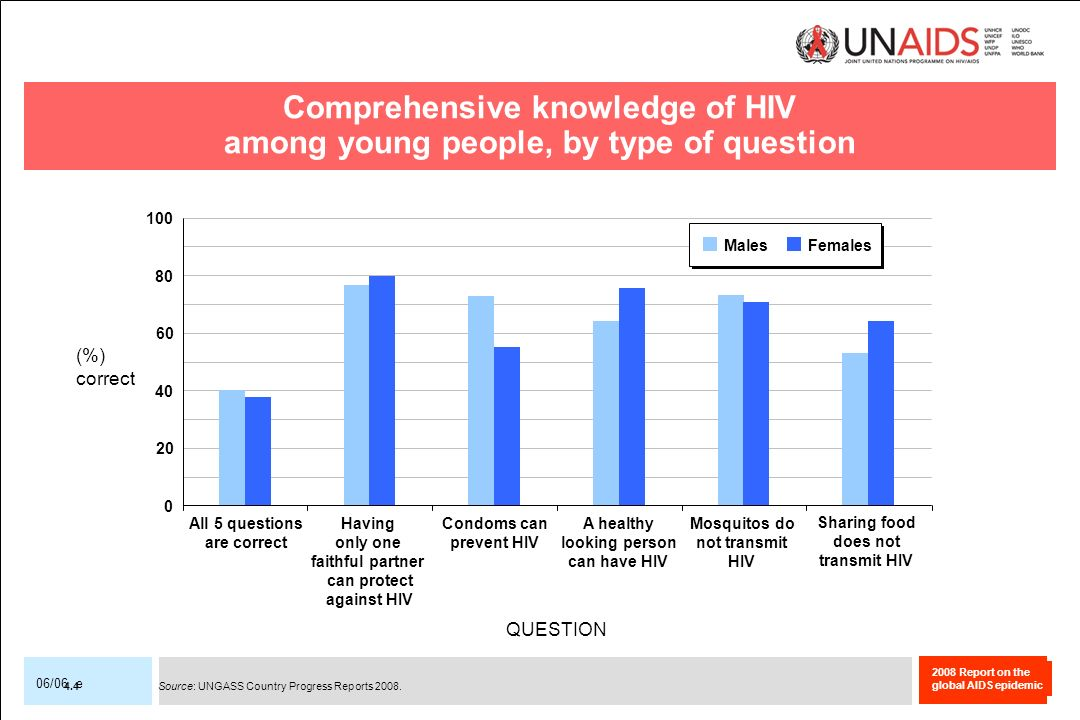 Comprehensive knowledge of HIV among young people, by type of question