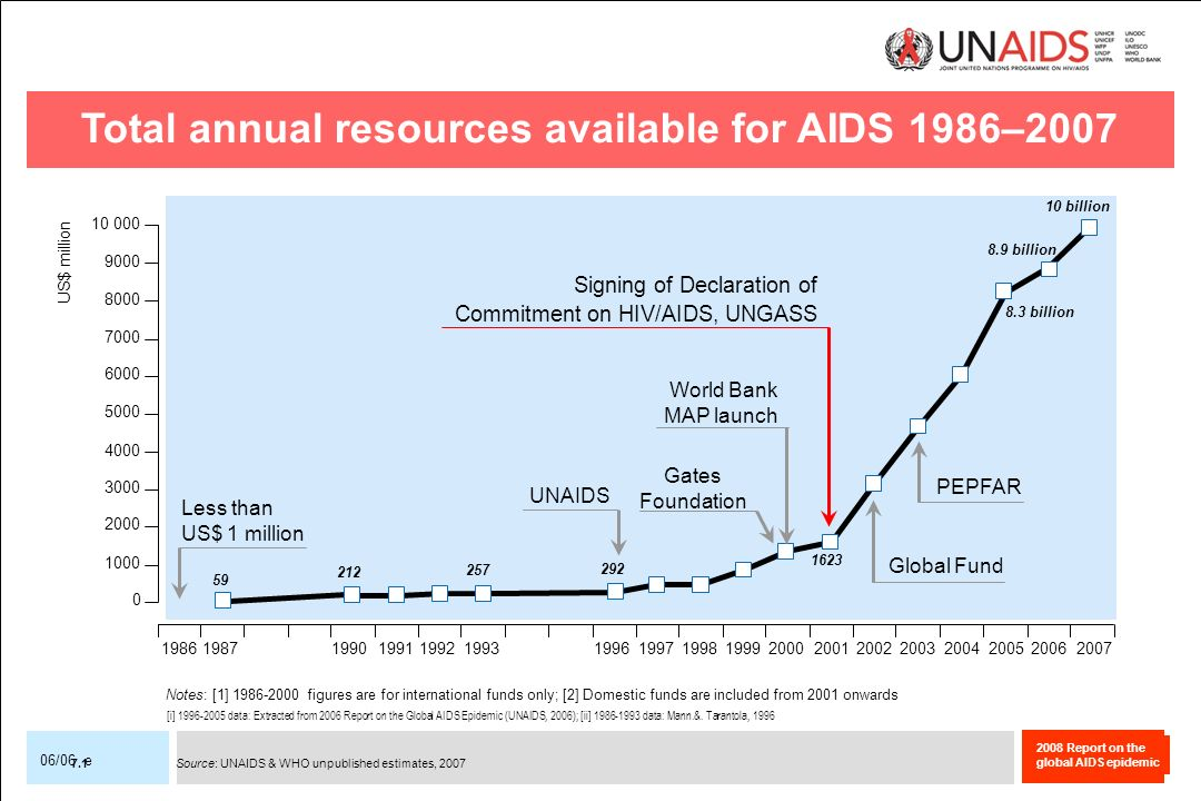 Total annual resources available for AIDS 1986–2007
