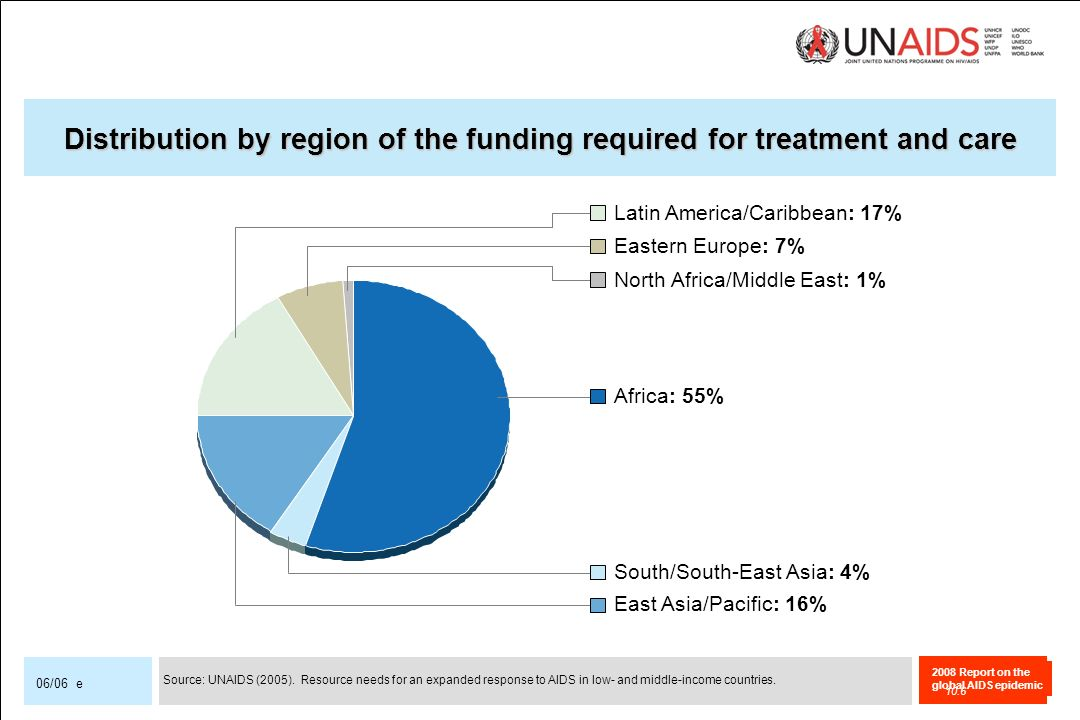 Distribution by region of the funding required for treatment and care