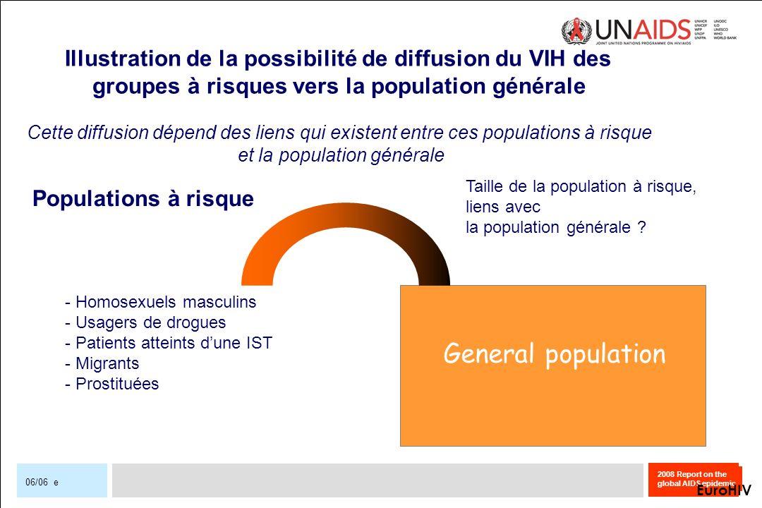 Illustration de la possibilité de diffusion du VIH des
