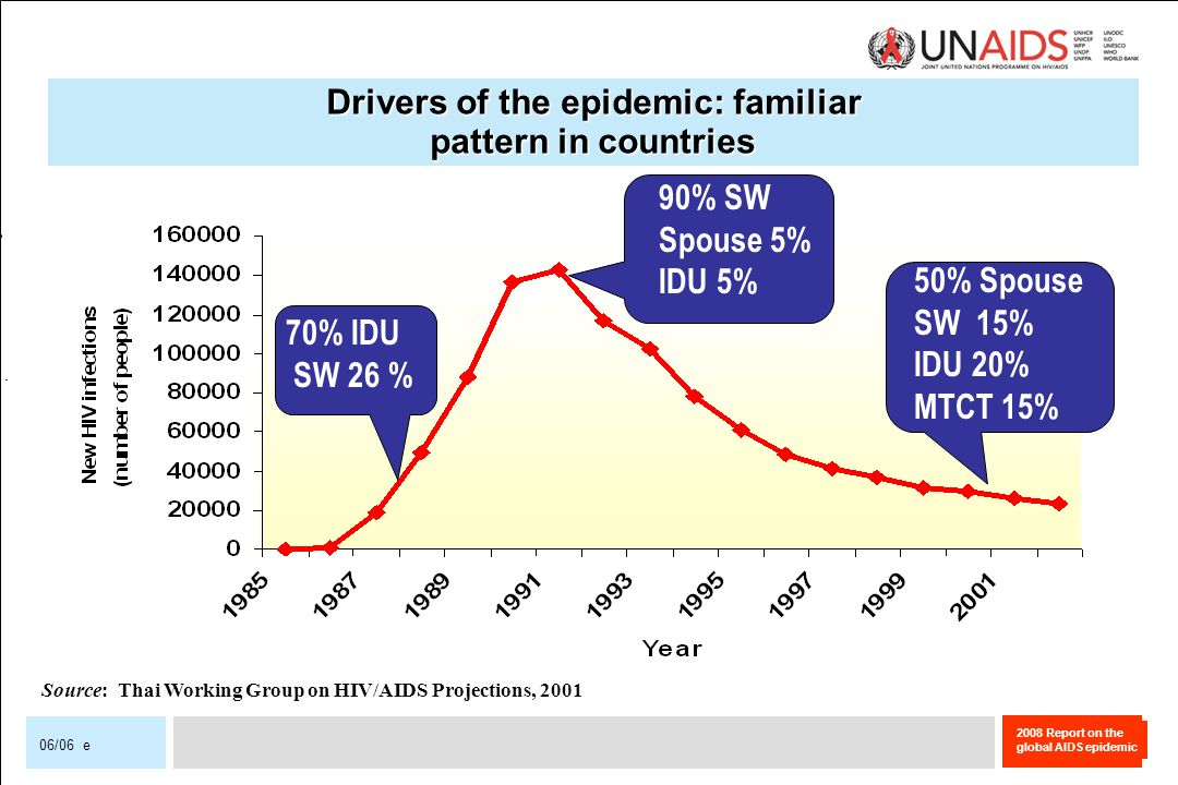 Drivers of the epidemic: familiar pattern in countries