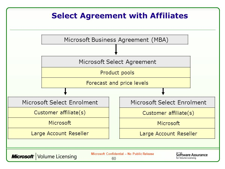 Microsoft 101 Training For Account Resellers Ppt