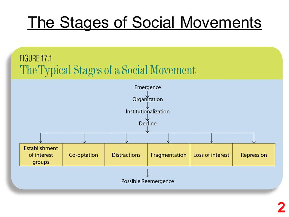 Introduction to Sociology/Social Movements