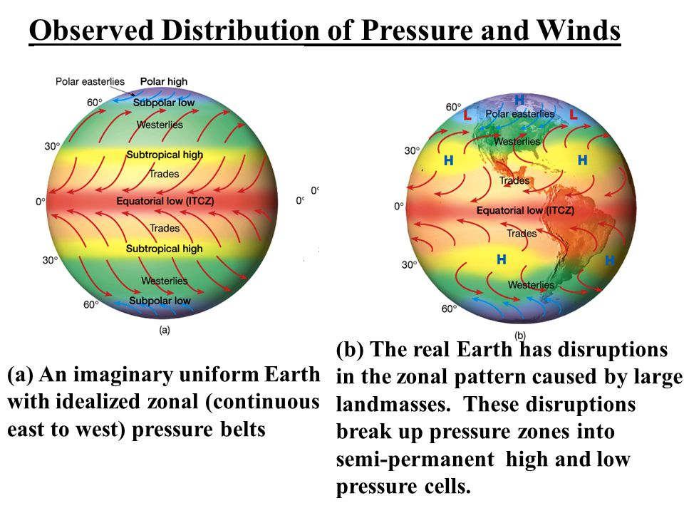 Observed Distribution of Pressure and Winds