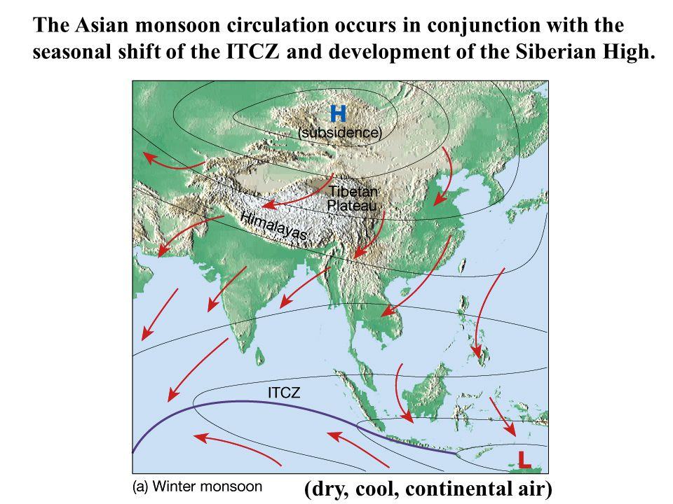 The Asian monsoon circulation occurs in conjunction with the