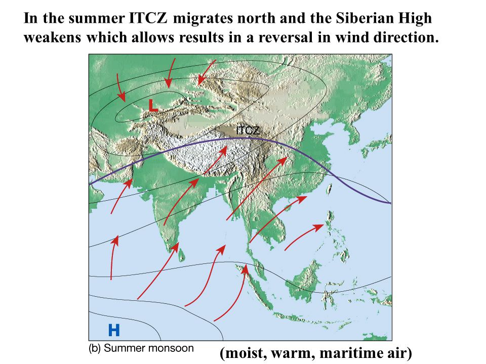 In the summer ITCZ migrates north and the Siberian High