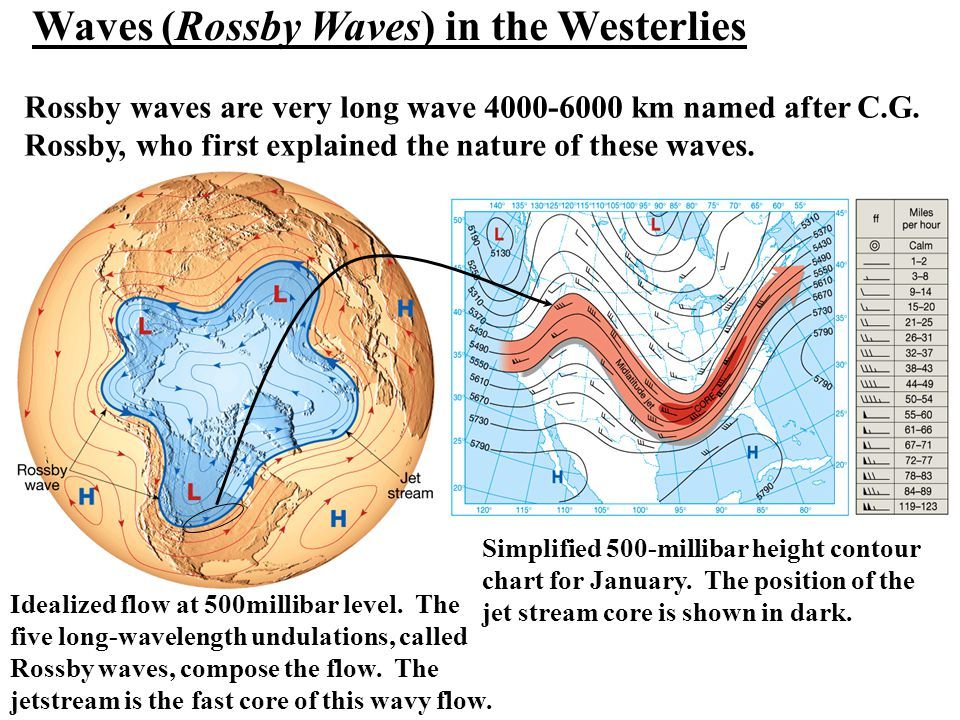 Waves (Rossby Waves) in the Westerlies
