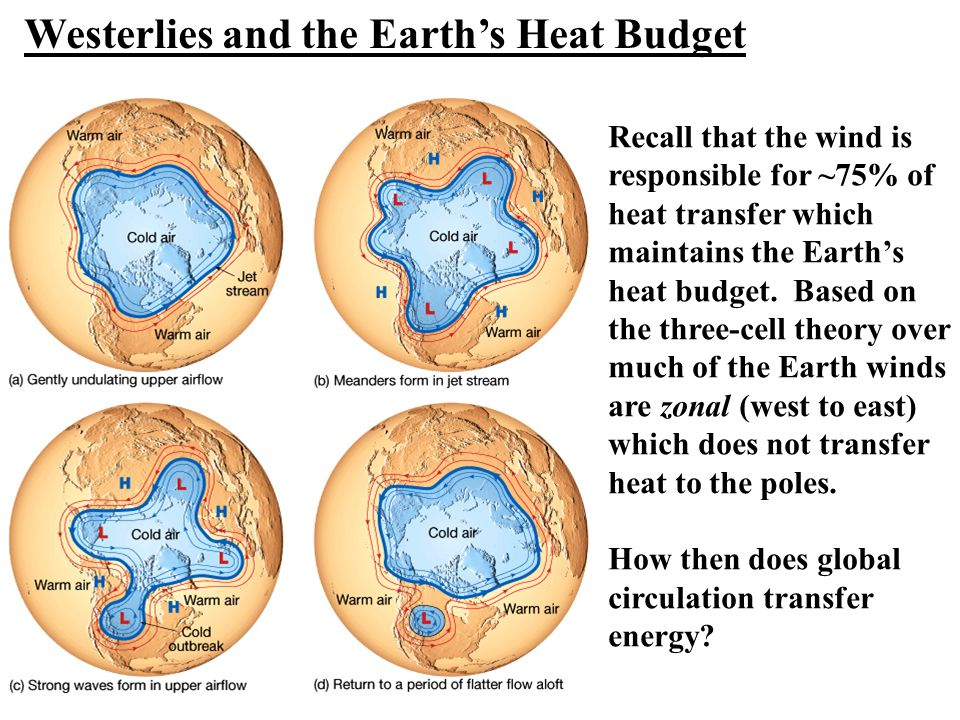 Westerlies and the Earth's Heat Budget